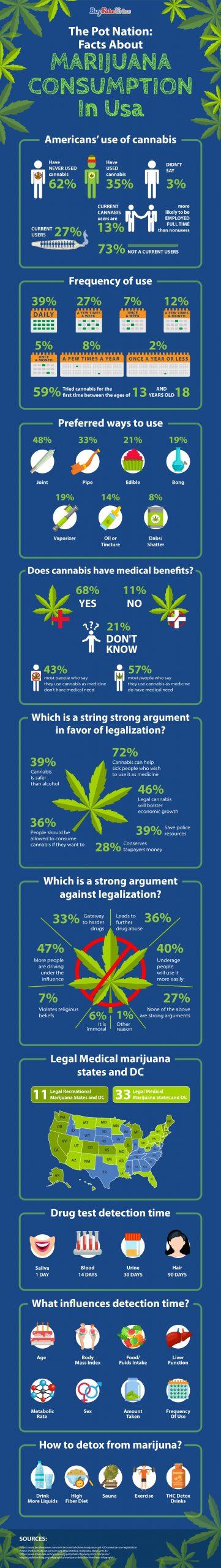 Facts_about_marijuana_consumption